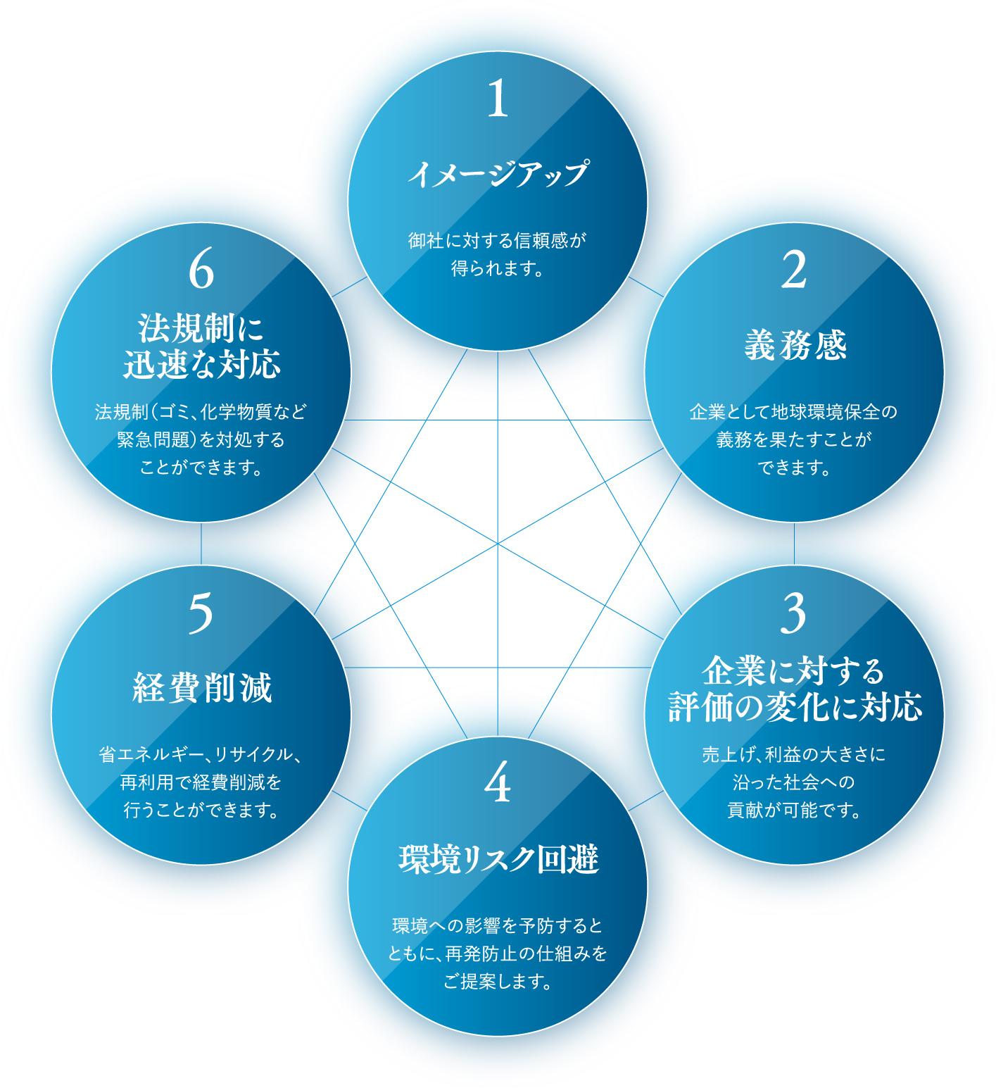 6つの理念